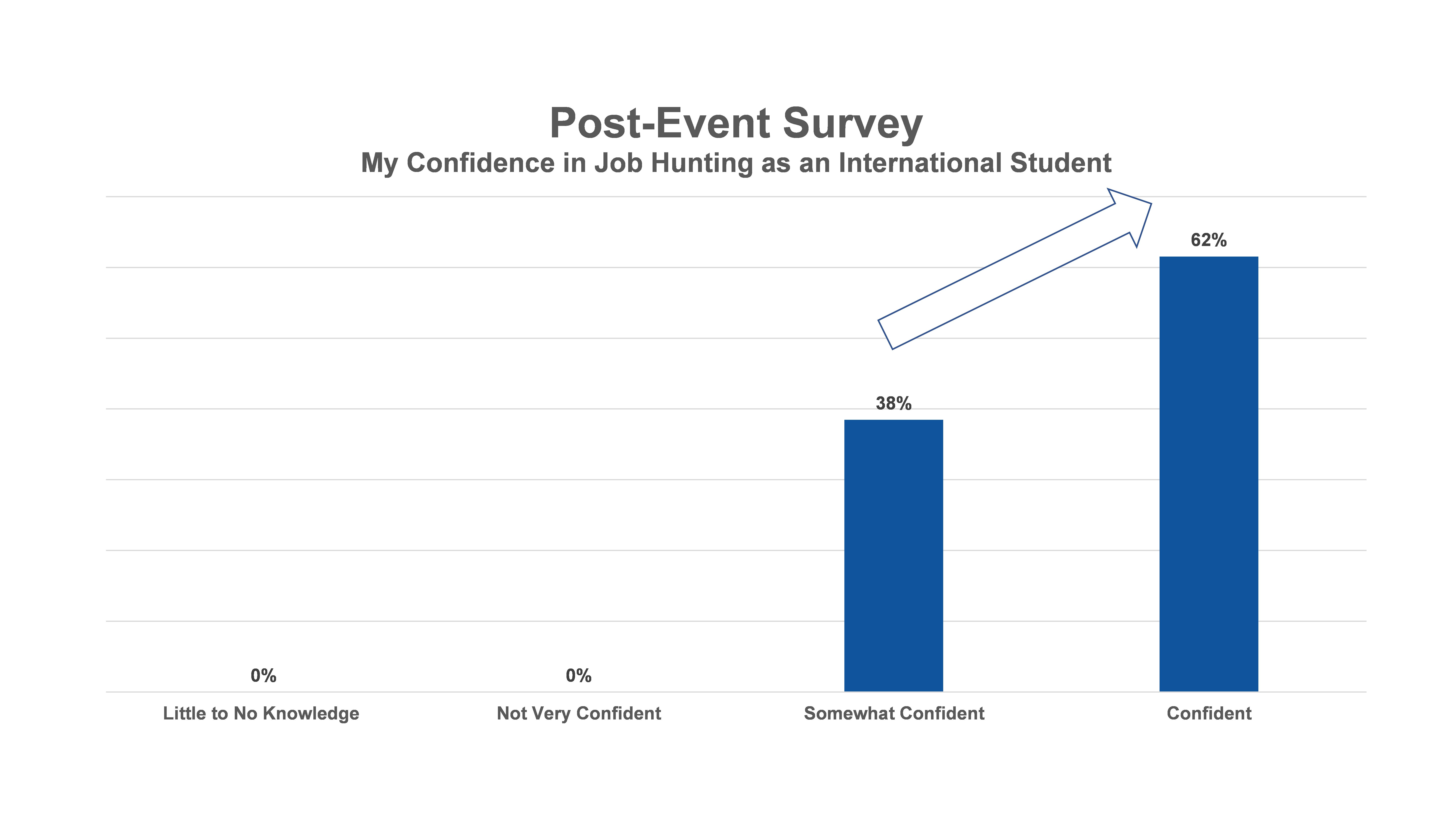 Webinar PostSurvey result2